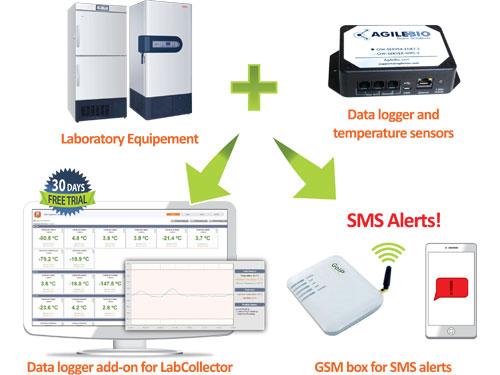 AgileBio - LIMS + data logger