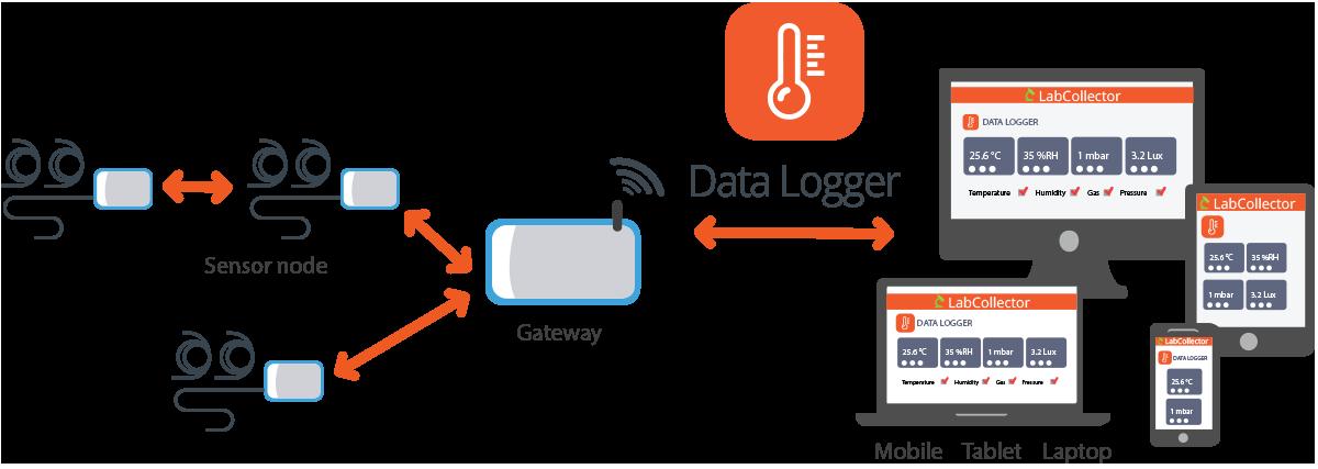 schema datalogger
