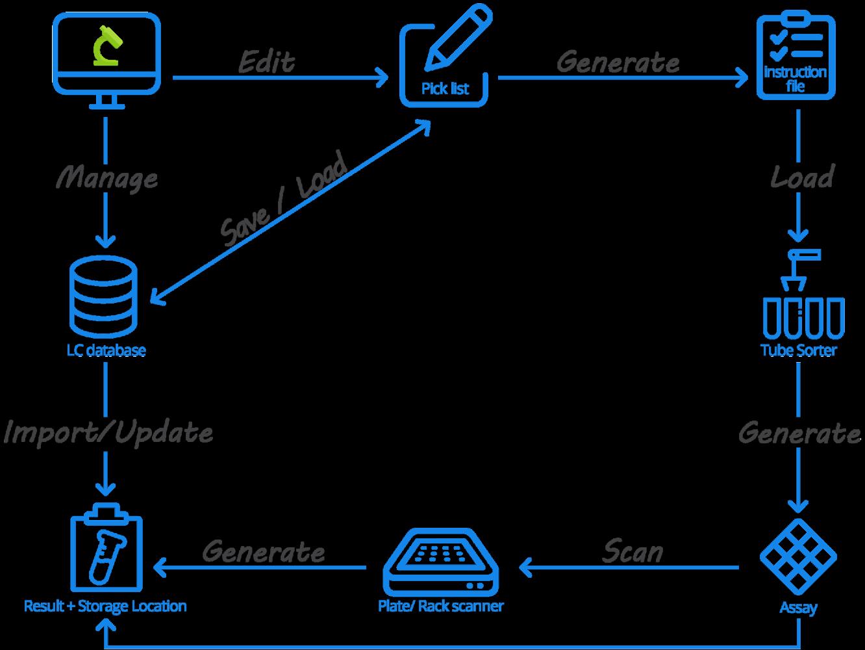 AgileBio Labcollector LIMS automation
